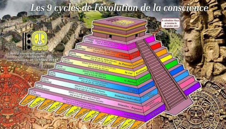 les 9 cycle evol conscience